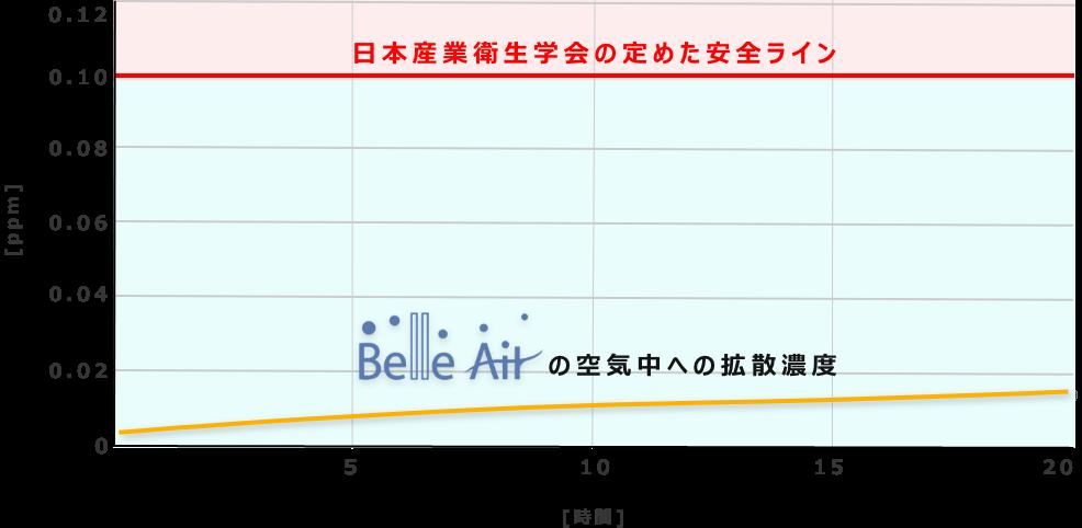 日本産業衛生学会の定めた安全ラインと比較した、ベルエールの空気中への拡散濃度の図表