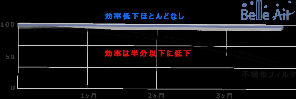 「ベルエールのフィルタ」と「不織布フィルタ」の比較図