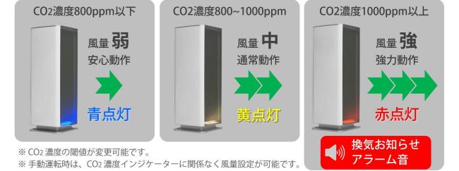 二酸化炭素濃度を3色のLEDインジケーターでお知らせ